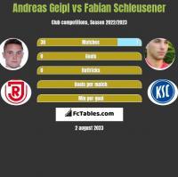 Andreas Geipl vs Fabian Schleusener h2h player stats