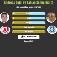 Andreas Geipl vs Fabian Schnellhardt h2h player stats