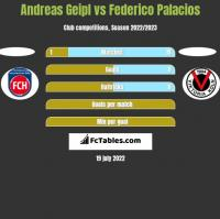 Andreas Geipl vs Federico Palacios h2h player stats