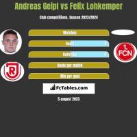 Andreas Geipl vs Felix Lohkemper h2h player stats
