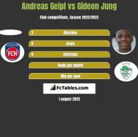 Andreas Geipl vs Gideon Jung h2h player stats