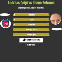 Andreas Geipl vs Hanno Behrens h2h player stats