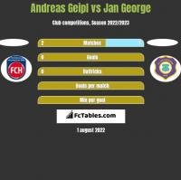 Andreas Geipl vs Jan George h2h player stats