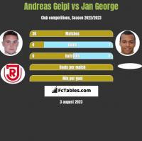 Andreas Geipl vs Jan George h2h player stats