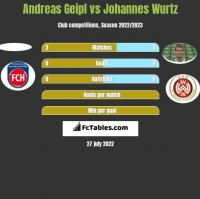 Andreas Geipl vs Johannes Wurtz h2h player stats