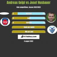 Andreas Geipl vs Josef Husbauer h2h player stats