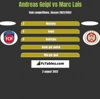 Andreas Geipl vs Marc Lais h2h player stats