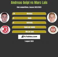 Andreas Geipl vs Marc Lais h2h player stats