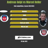Andreas Geipl vs Marcel Heller h2h player stats