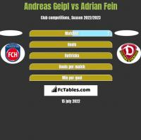 Andreas Geipl vs Adrian Fein h2h player stats