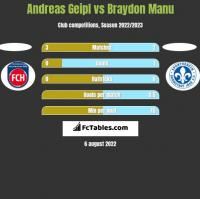 Andreas Geipl vs Braydon Manu h2h player stats