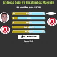 Andreas Geipl vs Haralambos Makridis h2h player stats