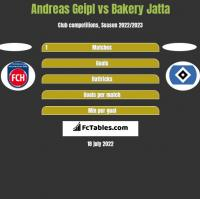 Andreas Geipl vs Bakery Jatta h2h player stats
