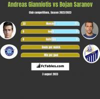 Andreas Gianniotis vs Bojan Saranov h2h player stats