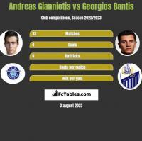 Andreas Gianniotis vs Georgios Bantis h2h player stats