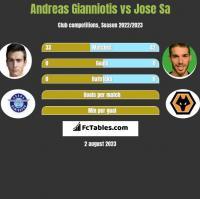Andreas Gianniotis vs Jose Sa h2h player stats
