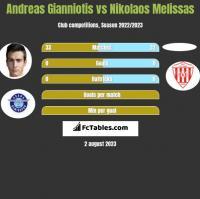 Andreas Gianniotis vs Nikolaos Melissas h2h player stats