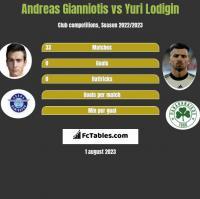 Andreas Gianniotis vs Yuri Lodigin h2h player stats