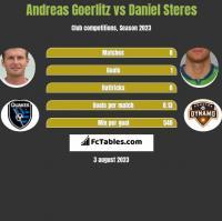 Andreas Goerlitz vs Daniel Steres h2h player stats