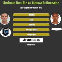 Andreas Goerlitz vs Giancarlo Gonzalez h2h player stats