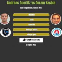Andreas Goerlitz vs Guram Kaszia h2h player stats