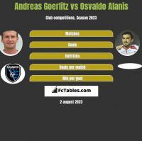 Andreas Goerlitz vs Osvaldo Alanis h2h player stats