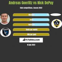 Andreas Goerlitz vs Nick DePuy h2h player stats