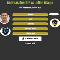 Andreas Goerlitz vs Julian Araujo h2h player stats