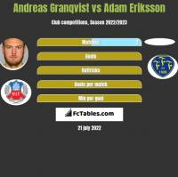Andreas Granqvist vs Adam Eriksson h2h player stats