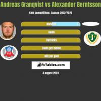 Andreas Granqvist vs Alexander Berntsson h2h player stats