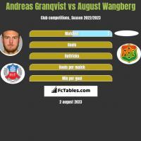 Andreas Granqvist vs August Wangberg h2h player stats