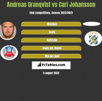 Andreas Granqvist vs Carl Johansson h2h player stats