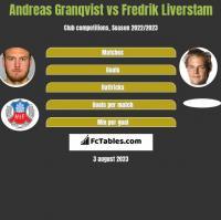 Andreas Granqvist vs Fredrik Liverstam h2h player stats