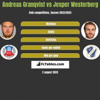 Andreas Granqvist vs Jesper Westerberg h2h player stats