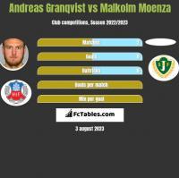 Andreas Granqvist vs Malkolm Moenza h2h player stats