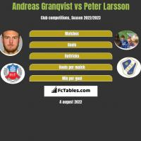 Andreas Granqvist vs Peter Larsson h2h player stats