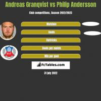 Andreas Granqvist vs Philip Andersson h2h player stats