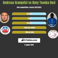 Andreas Granqvist vs Ravy Tsouka Dozi h2h player stats
