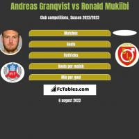Andreas Granqvist vs Ronald Mukiibi h2h player stats