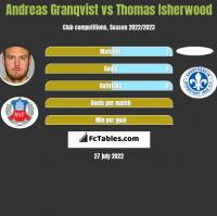 Andreas Granqvist vs Thomas Isherwood h2h player stats