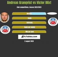 Andreas Granqvist vs Victor Blixt h2h player stats