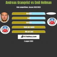 Andreas Granqvist vs Emil Hellman h2h player stats
