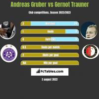 Andreas Gruber vs Gernot Trauner h2h player stats