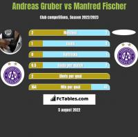 Andreas Gruber vs Manfred Fischer h2h player stats