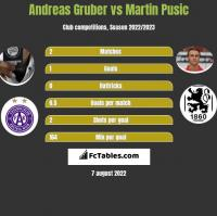 Andreas Gruber vs Martin Pusic h2h player stats