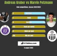 Andreas Gruber vs Marvin Potzmann h2h player stats