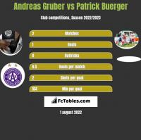 Andreas Gruber vs Patrick Buerger h2h player stats