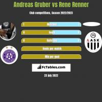 Andreas Gruber vs Rene Renner h2h player stats