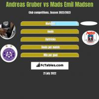 Andreas Gruber vs Mads Emil Madsen h2h player stats