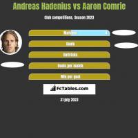 Andreas Hadenius vs Aaron Comrie h2h player stats